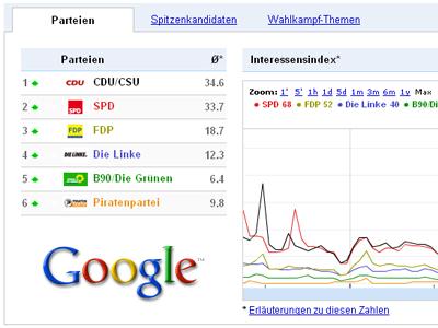 Googletrends zur Bundestagswahl 2009